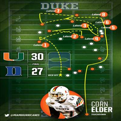 Diagram of the Miami Miracle vs Duke