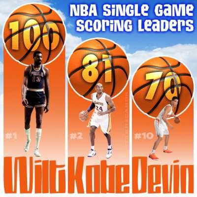 NBA Single Game Scoring Leaders including Wilt Chamberlain, Kobe Bryant and Devin Booker