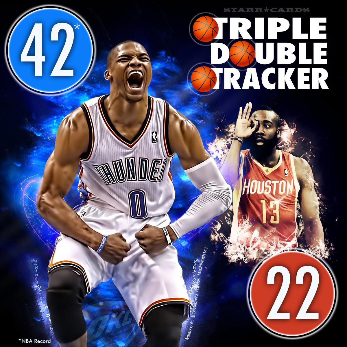 James Harden Total Points: Triple-double Tracker: Russell Westbrook, James Harden And