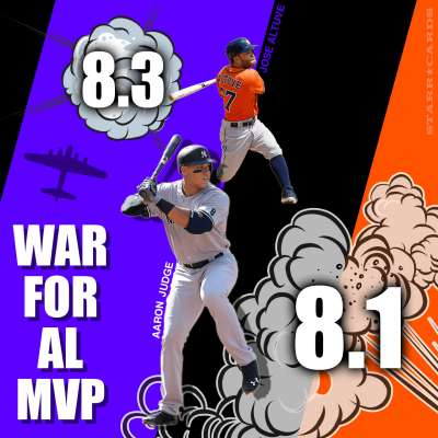 WAR for AL MVP: Aaron Judge and Jose Altuve battle it out for top award