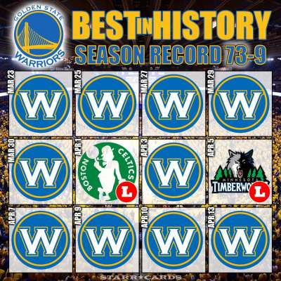 Warriors set NBA record with 73 wins in a season