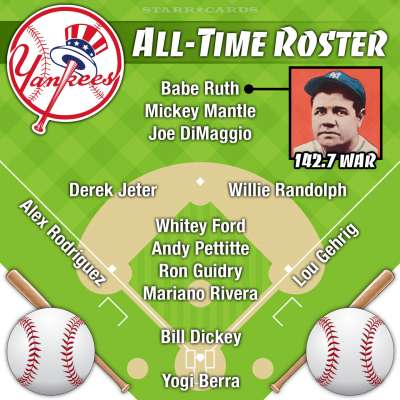 Babe Ruth leads New York Yankees all-time roster by WAR