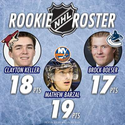 NHL Rookie Roster: Clayton Keller, Mathew Barzal and Brock Boeser in hunt for Calder Trophy